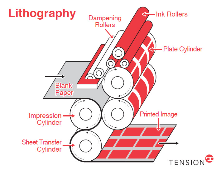 offset lithography diagram