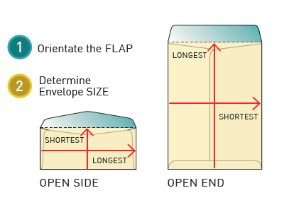 How to measure an envelope steps 1 and 2: Orient the flap and determine the envelope size